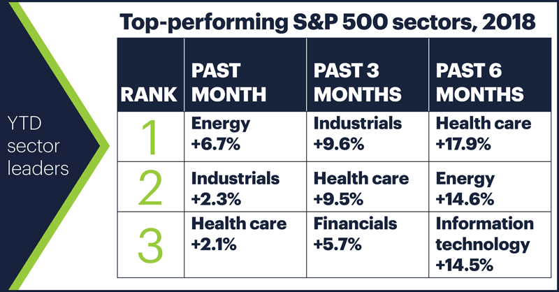 Top-performing S&P 500 sectors, 2018. YTD sector leaders