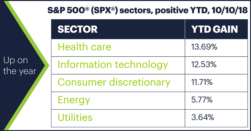 S&P 500 (SPX) sectors, positive YTD, 10/10/18. Up on the year.
