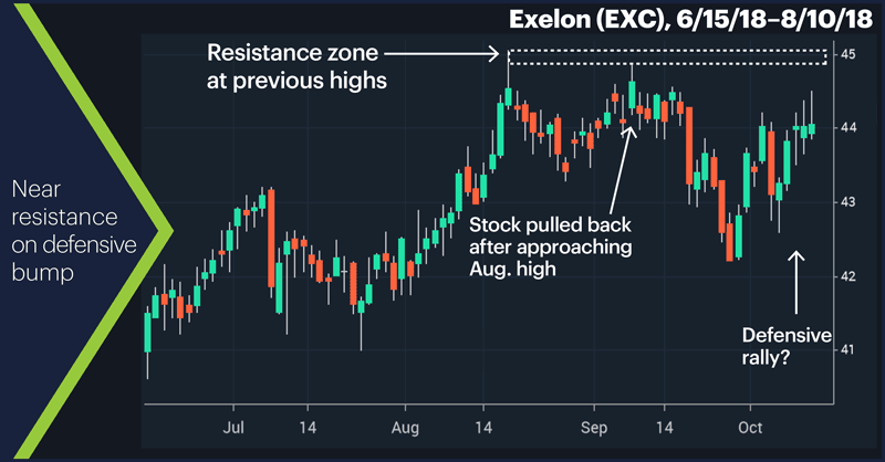 Exelon (EXC), 6/15/18–8/10/18. Exelon (EXC) price chart. Near resistance on defensive bump