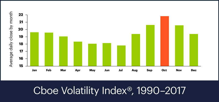 Cboe Volatility Index, 1990-2017