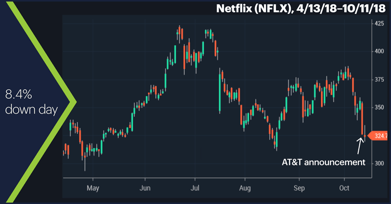 Netflix (NFLX), 4/13/18–10/11/18. Netflix (NFLX) price chart. 8.4% down day.