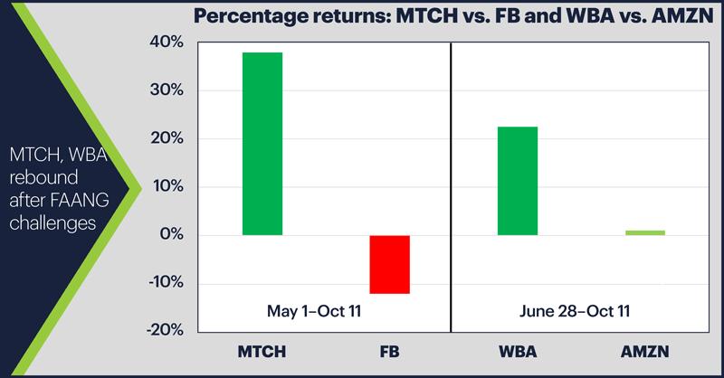 Percentage returns: MTCH vs. FB and WBA vs. AMZN. MTCH, WBA rebound after FAANG challenges