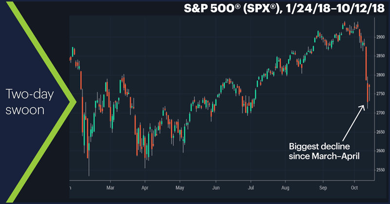 S&P 500 (SPX), 1/24/18–10/12/18. S&P 500 (SPX) price chart. Two-day swoon.