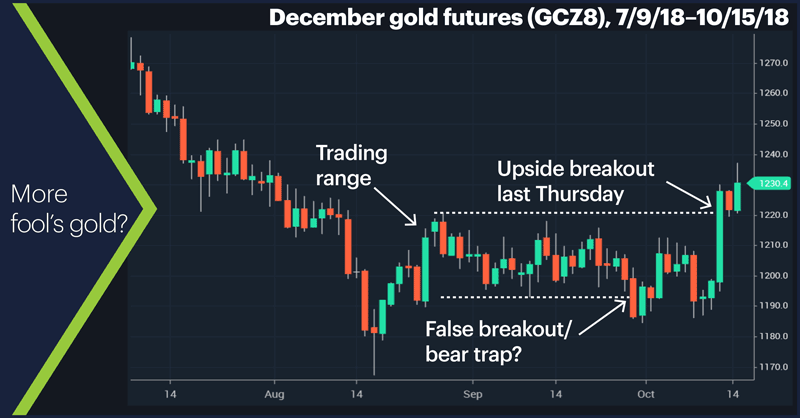 December gold futures (GCZ8), 7/9/18–10/15/18. Gold price chart. More fool's gold?