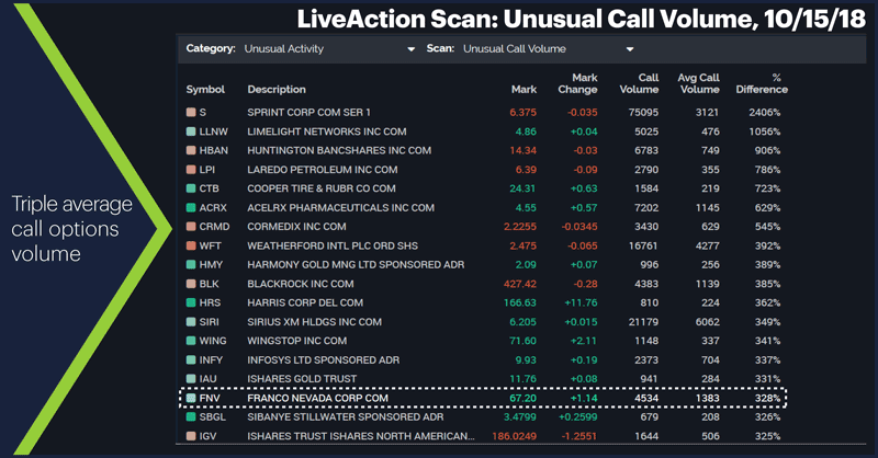 LiveAction Scan: Unusual Call Volume, 10/15/18. Triple average call options volume.