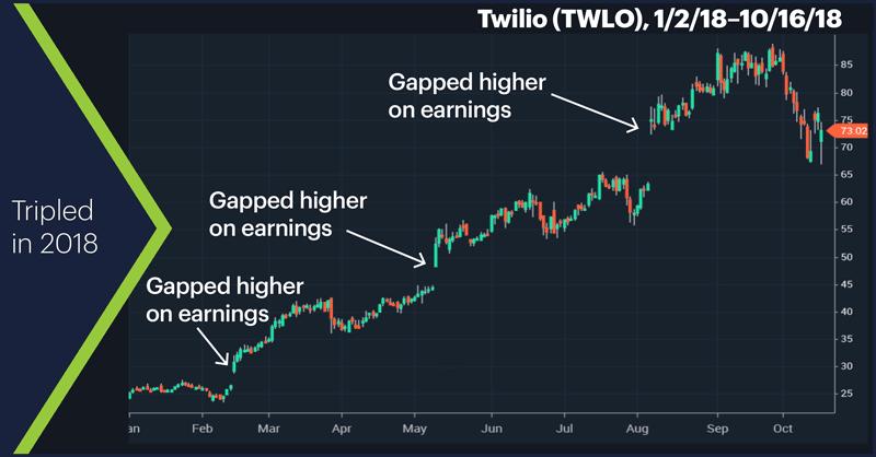 Twilio (TWLO), 1/2/18–10/16/18. Twilio (TWLO) price chart. Tripled in 2018.