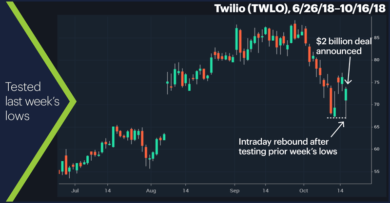 Twilio (TWLO), 6/26/18–10/16/18. Twilio (TWLO) price chart. Tested last week's lows.