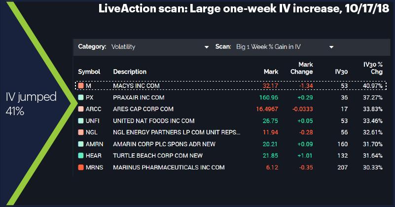 LiveAction scan: Large one-week IV increase, 10/17/18. IV jumped 41%.