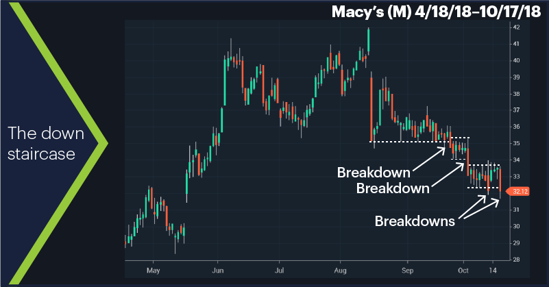 Macy's (M) 4/18/18–10/17/18. Macy's (M) price chart. The down staircase.