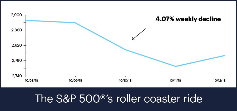 S&P 500 Index, 10/8 - 10/12