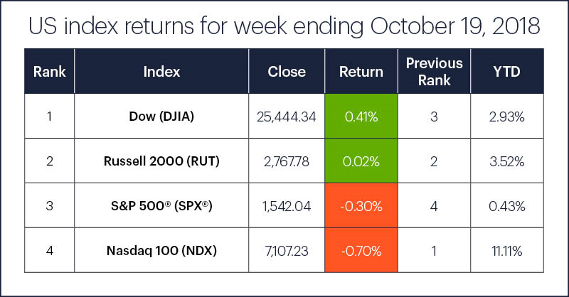 US stock index performance table for week ending 10/19/18