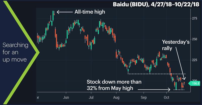 Baidu (BIDU), 4/27/18–10/22/18. Baidu (BIDU) daily price chart. Searching for an up move.