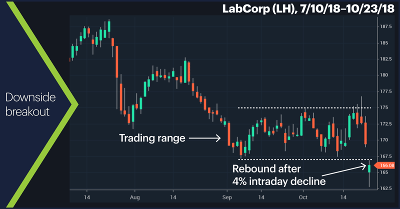 LabCorp (LH), 7/10/18–10/23/18. LabCorp (LH) price chart. Downside breakout.