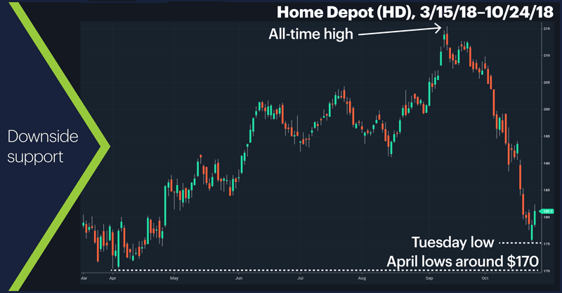 Home Depot (HD), 3/15/18–10/24/18. Home Depot (HD) price chart. Downside support.