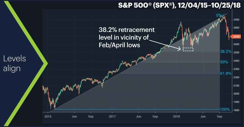 S&P 500 (SPX), 12/04/15–10/25/18. S&P 500 (SPX) price chart. Levels align.
