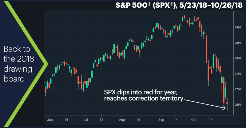 S&P 500 (SPX), 5/23/18–10/26/18. S&P 500 (SPX) price chart. Ups and downs.