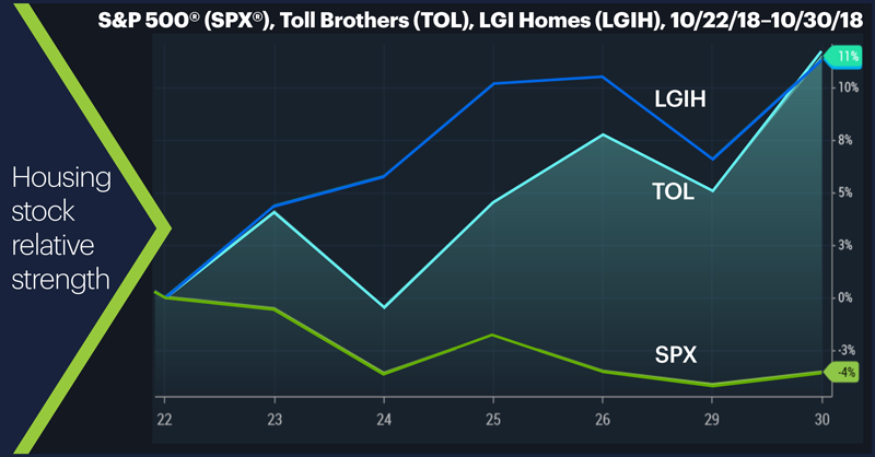 S&P 500 (SPX), Toll Brothers (TOL), LGI Homes (LGIH), 10/22/18–10/30/18. Housing stock relative strength.