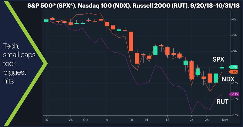 S&P 500 (SPX), Nasdaq 100 (NDX), Russell 2000 (RUT), 9/20/18–10/31/18. Tech, small caps took biggest hits.