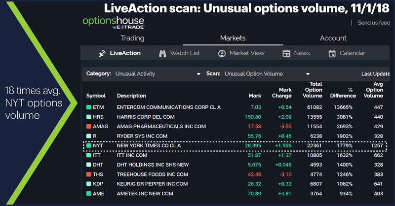 LiveAction scan: Unusual options volume, 11/1/18. 18 times avg. NYT options volume