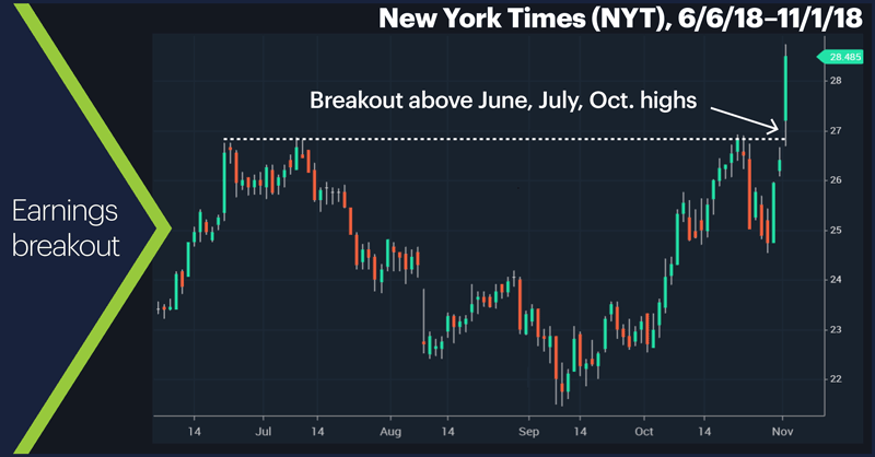 New York Times (NYT), 6/6/18–11/1/18. New York Times (NYT) price chart. Earnings breakout.
