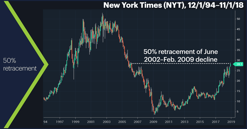 New York Times (NYT), 12/1/94–11/1/18. New York Times (NYT) monthly price chart. 50% retracement.
