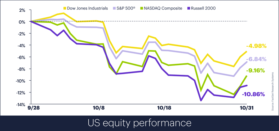US equity performance, October 2018