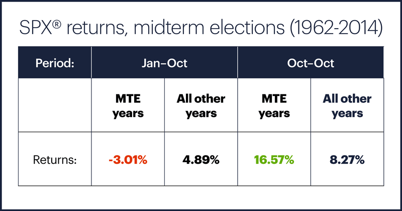 Table 1: Midterm Elections: S&P 500 average returns (1960-2016)