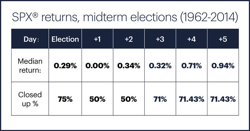 Table 2: S&P 500 returns, midterm elections (1962-2014)