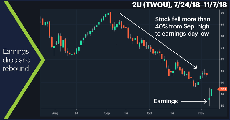 2U (TWOU), 7/24/18–11/7/18. 2U (TWOU) price chart. Earnings drop and rebound.