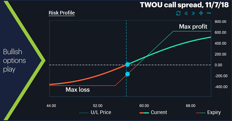 TWOU call spread, 11/7/18. Bullish options play.