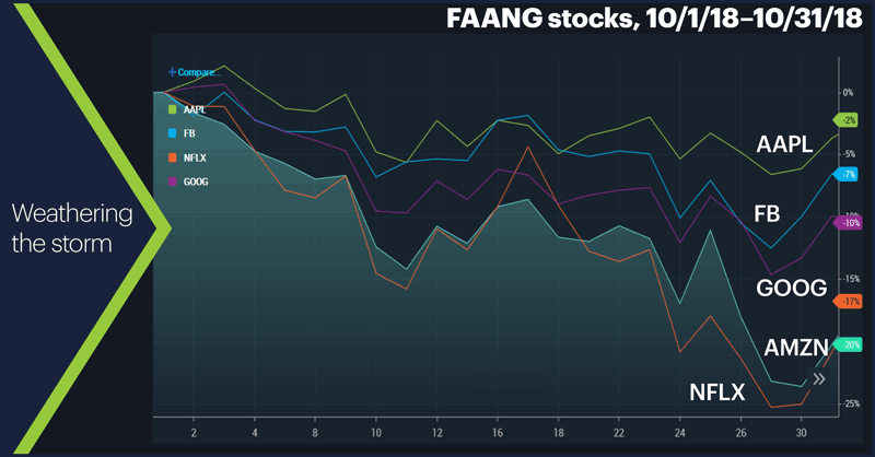 FAANG stocks, 10/1/18–10/31/18. Facebook (FB), Apple (AAPL), Amazon (AMZN), Netflix (NFLX), and Alphabet (GOOG). Weathering the storm.
