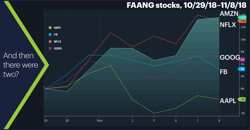 FAANG stocks, 10/29/18–11/8/18. Facebook (FB), Apple (AAPL), Amazon (AMZN), Netflix (NFLX), and Alphabet (GOOG). And then there were two?