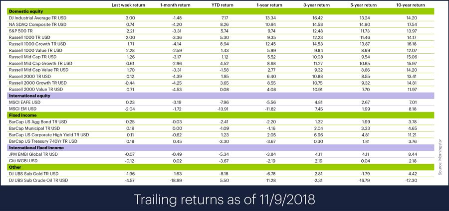Trailing index returns for week ending November 9, 2018
