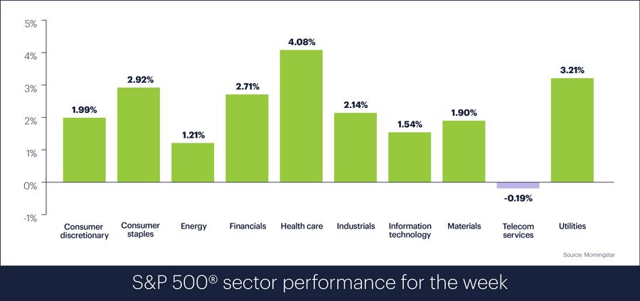 S&P 500 sector performance for week ending November 9, 2018