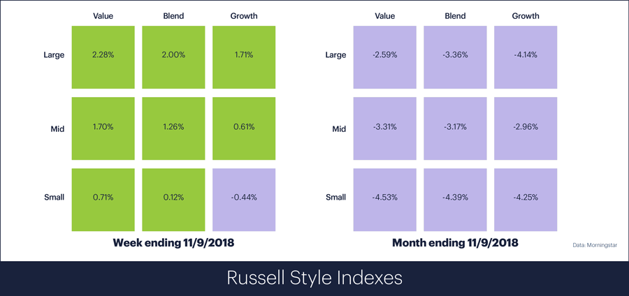 Russell Style Indexes for week ending November 9, 2018