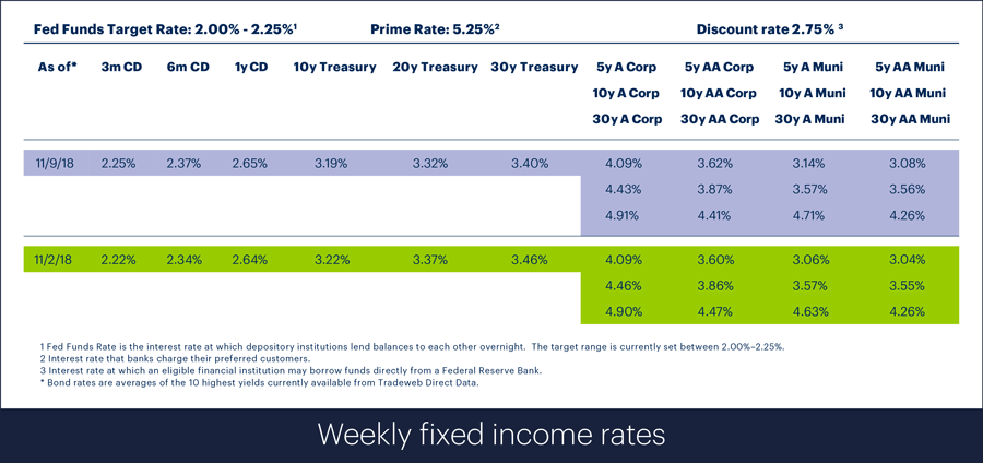 Fixed income rates for week ending November 9, 2018
