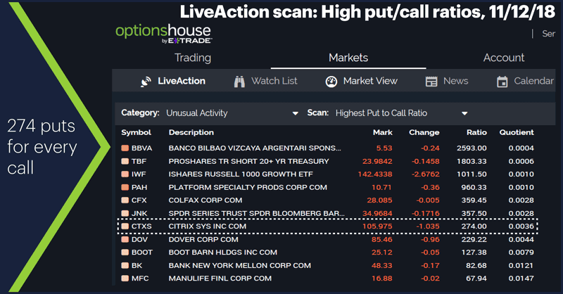 LiveAction scan: High put/call ratios, 11/12/18. 274 puts for every call.