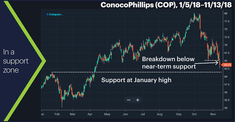 ConocoPhillips (COP), 1/5/18–11/13/18.  In a support zone