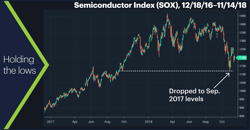 Semiconductor Index (SOX), 12/18/16–11/14/18. Semiconductor Index (SOX) price chart, Holding the lows.