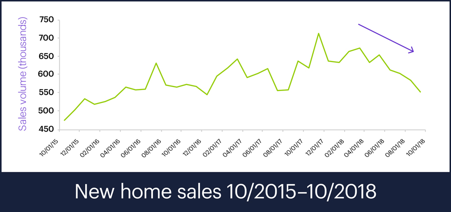 New home sales, 9/2015 - 9/2018
