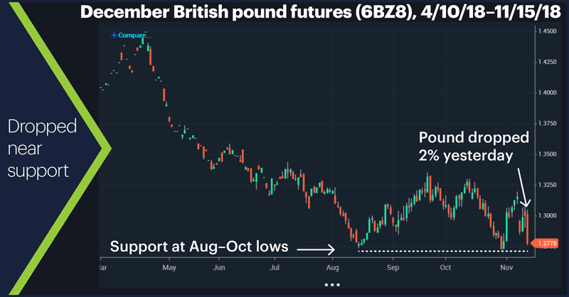 December British pound futures (6BZ8), 4/10/18–11/15/18. December British pound futures (6BZ8) price chart. Dropped near support.