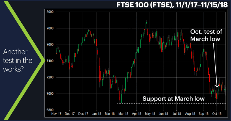 FTSE 100 (FTSE), 11/1/17–11/15/18. FTSE 100 (FTSE) price chart. Another test in the works?