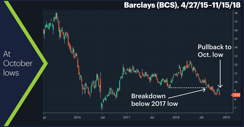 Barclays (BCS), 4/27/15–11/15/18. Barclays (BCS) price chart. At October lows.