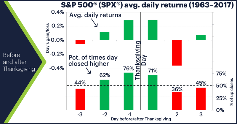S&P 500 (SPX) avg. daily returns (1963–2017). Before and after Thanksgiving.