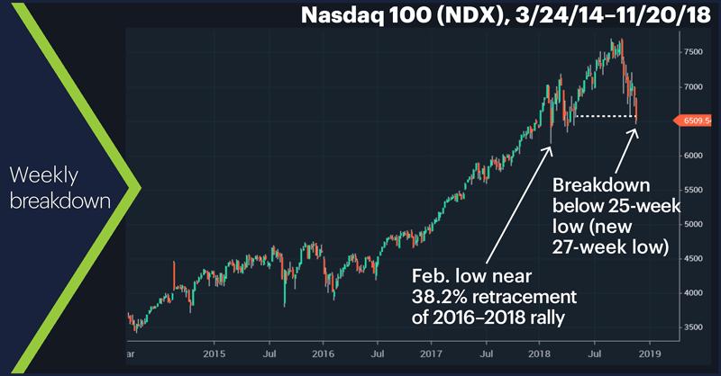 Nasdaq 100 (NDX), 3/24/14–11/20/18. Nasdaq 100 (NDX) price chart. Weekly breakdown.