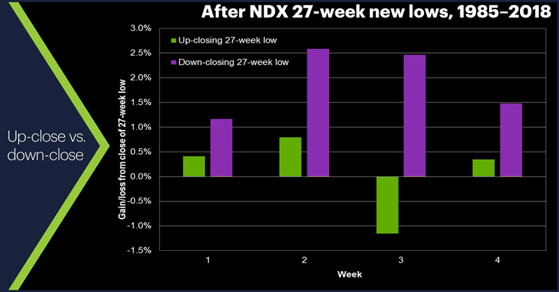 NDX 27-week new lows, 1985–2018. Up-close vs. down-close.
