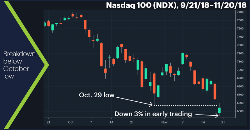 Nasdaq 100 (NDX), 9/21/18–11/20/18. Nasdaq 100 (NDX) price chart. Breakdown below October low.