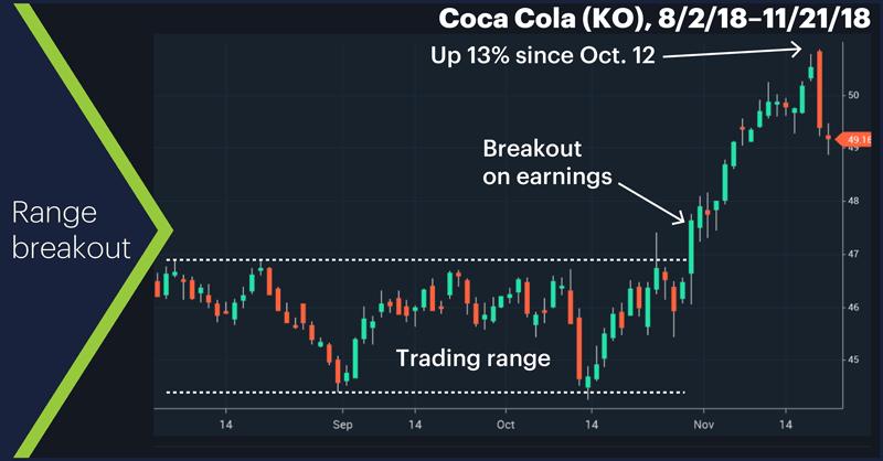 Coca Cola (KO), 8/2/18–11/21/18. Coca Cola (KO) daily price chart. Range breakout.