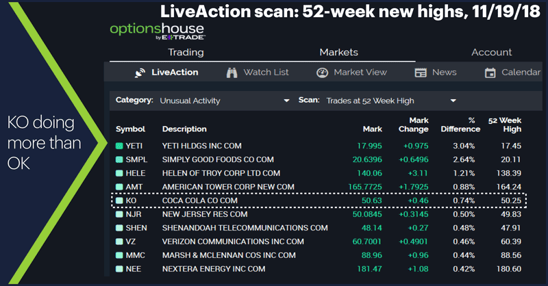 LiveAction scan: 52-week new highs, 11/19/18. Triangle blurb: KO doing more than OK.