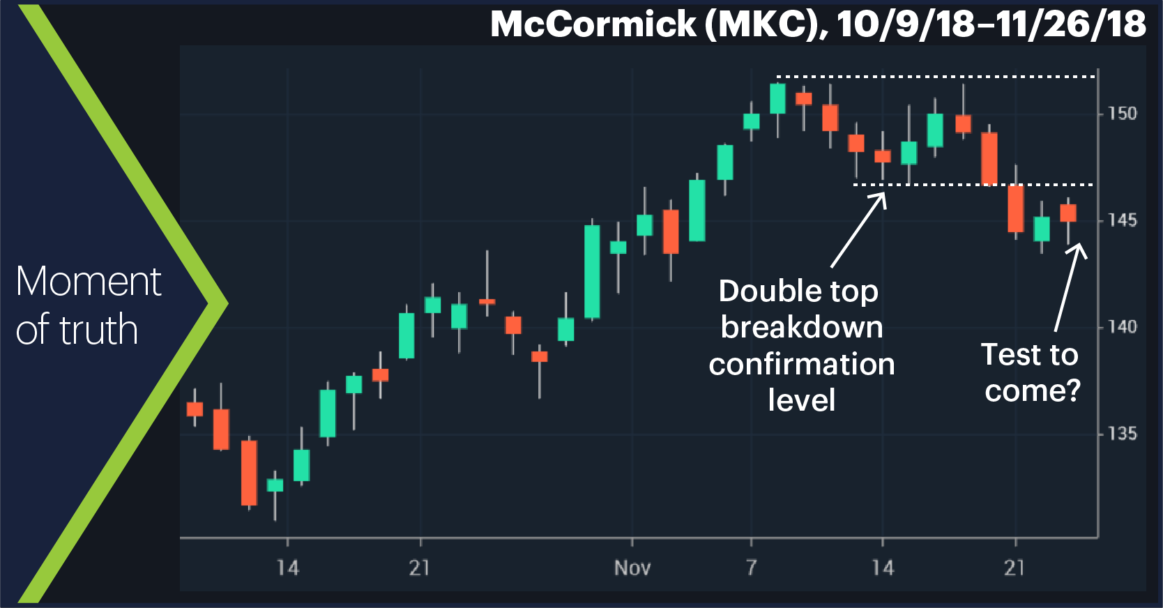 McCormick (MKC), 10/9/18–11/26/18. Moment of truth